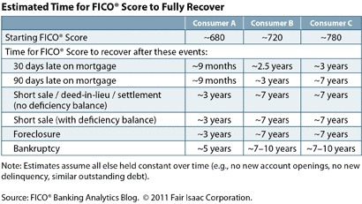 FICO Recovery